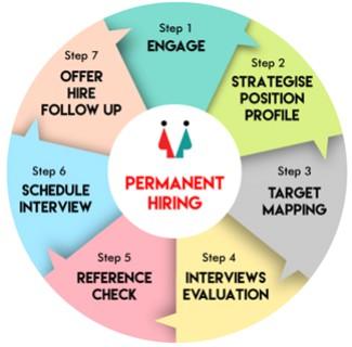 Permanent hiring