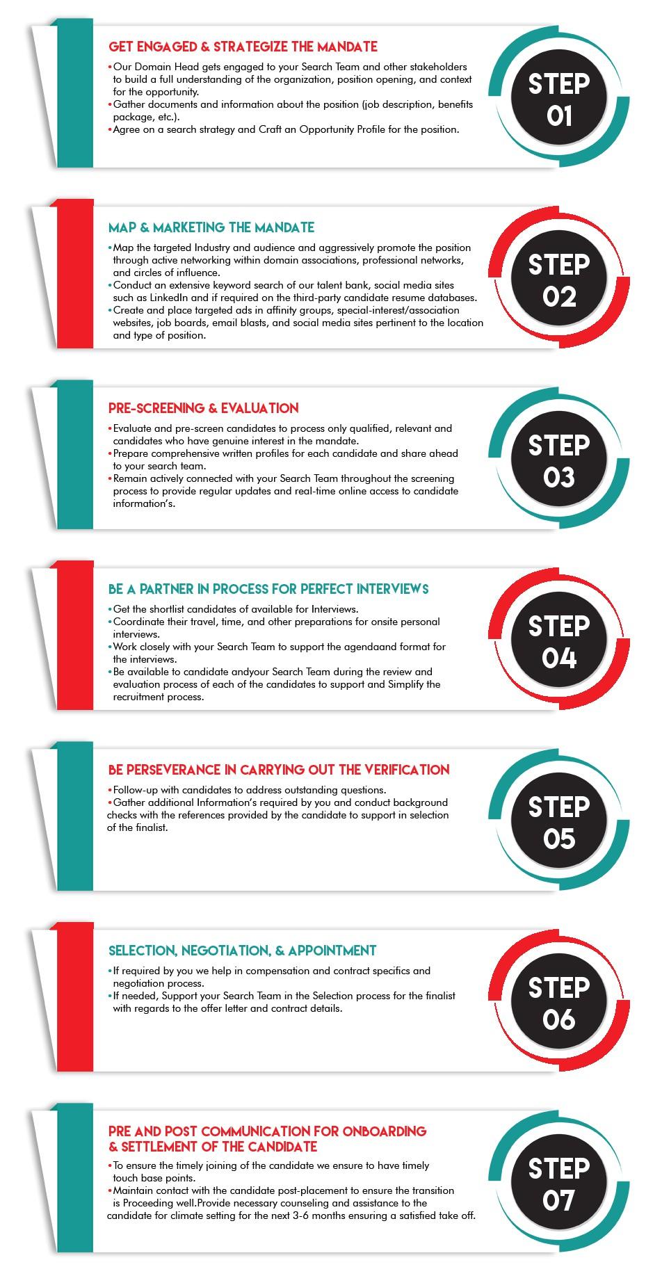 V4 Solutions Methodology