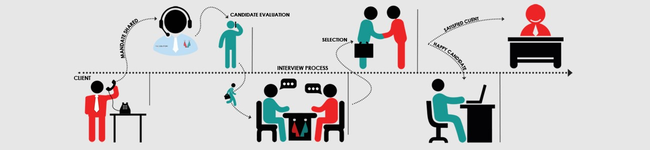Methodology of V4 Solutions